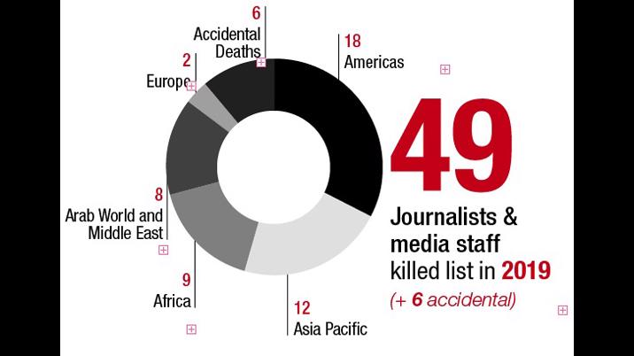 IFJ mourns 49 killed journalists in 2019