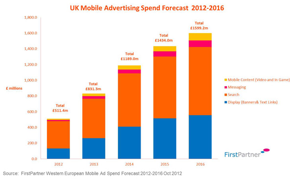 Mobile ad trends inpublishing for Mobili ad trend
